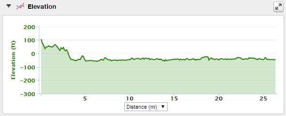 Edinburgh Marathon Elevation