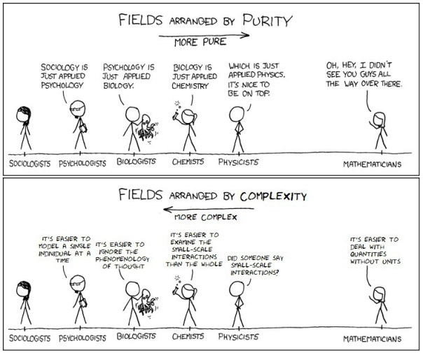 Fields by Complexity