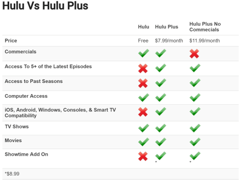 How Much does Hulu Cost