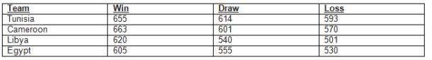 FIFA Ranking points