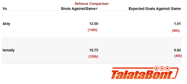 Al Ahly vs. Ismaily