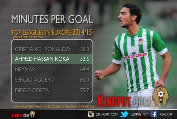 minutes-per-goal KOKA (Updated)