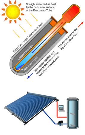 Solar Water Heater – Solar Power Electricity | Solar Hot Water ...