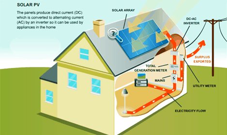 solar electricity diagram