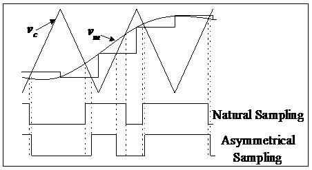 swmp-natural-sampling-verses-asymmetrical-sampling