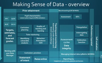 Making Sense of Data - overview