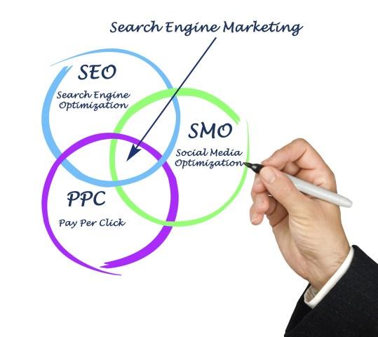 Online Marketing in Pocatello