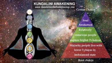 kundalini awakening explained