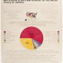 Les infographies de W. E. B. Du Bois sur les Noirs américains pour l'expo de 1900