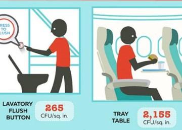 Cuales son los sitios mas sucios de un avion