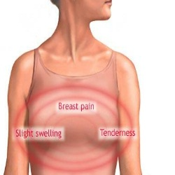 Fatty Acid Imbalances & Breast Pain