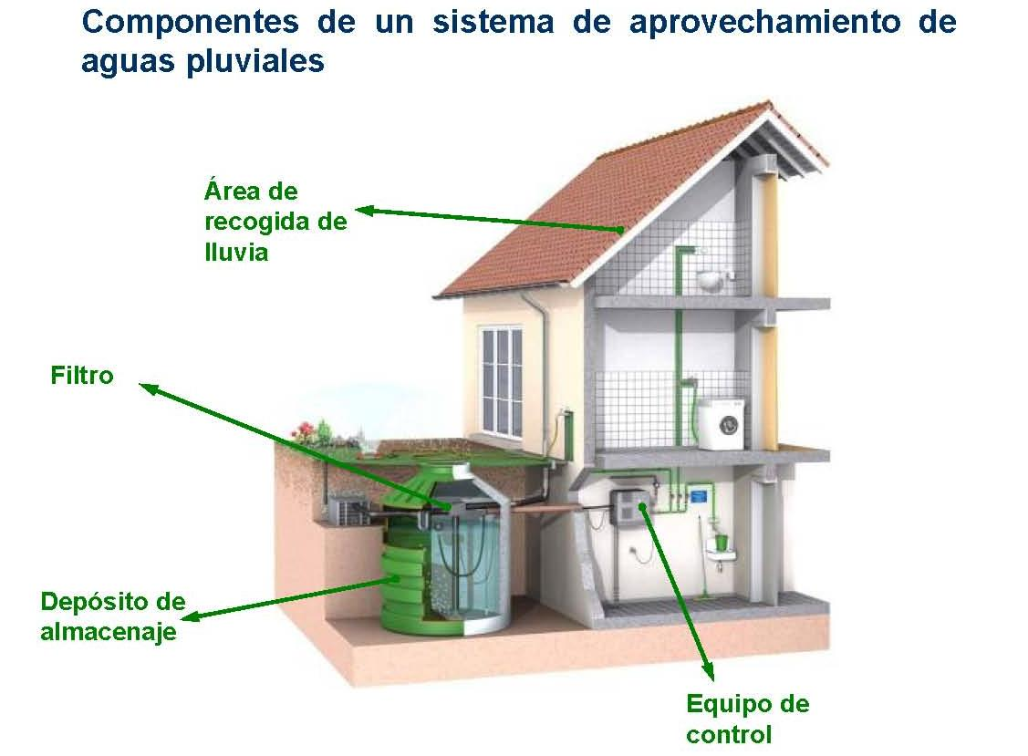 Agua pluvial recogida energ a renovable - Recogida aguas pluviales ...