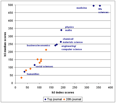 A chart showing the h5 scores of journals across multiple disciplines.