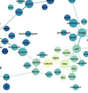A snippet of a topic network diagram.