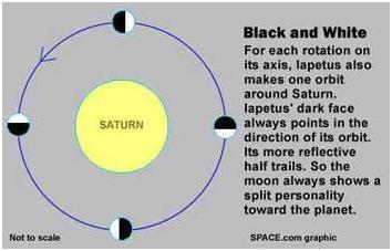 Giro sincronizado de Jápeto alrededor de Saturno