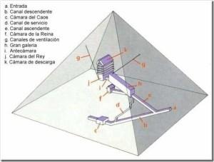 Teorías sobre la función de los canales de ventilación de la gran pirámide (I)