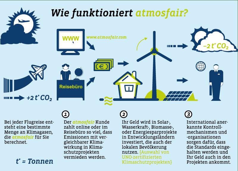 CO2 kompensieren mit atmosfair