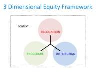 3-dimensional-equity-framework-1-638