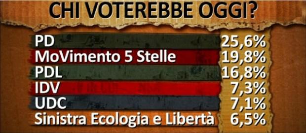 BAllarò: niente satira per Crozza. Il terremoto in Emilia e i sondaggi elettorali