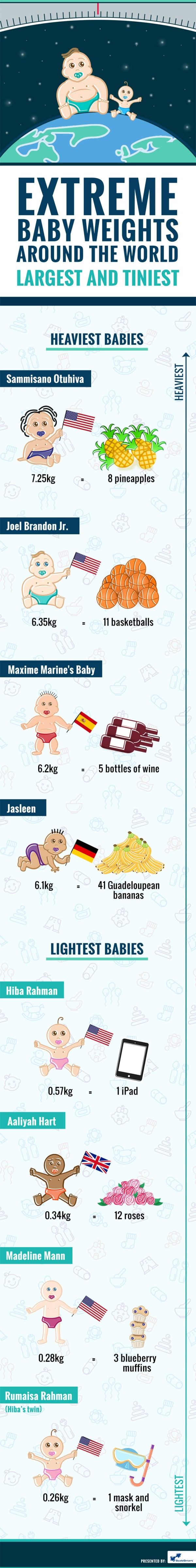 Extreme_Baby_Weights-Scalesmart-Infographic (2)