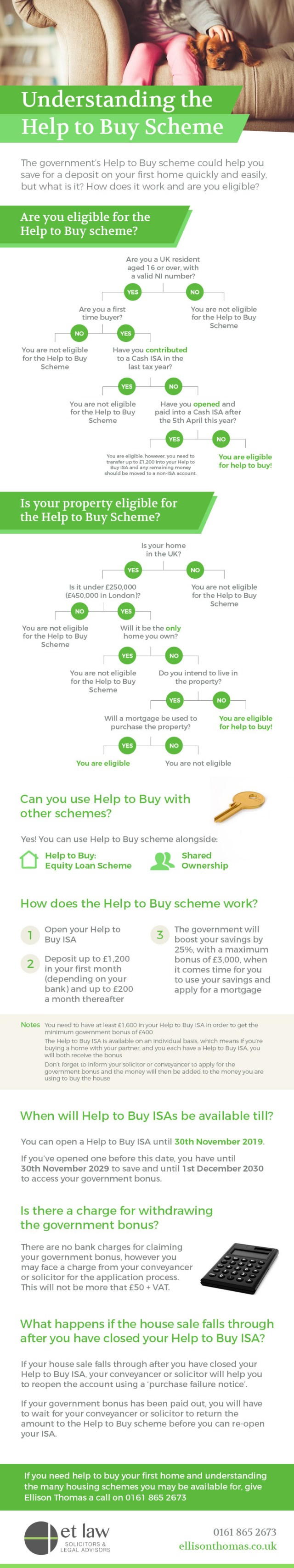 First time buyers help to buy scheme