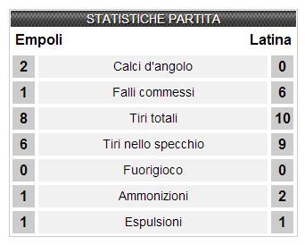 empoli-latina-statistiche-datasport