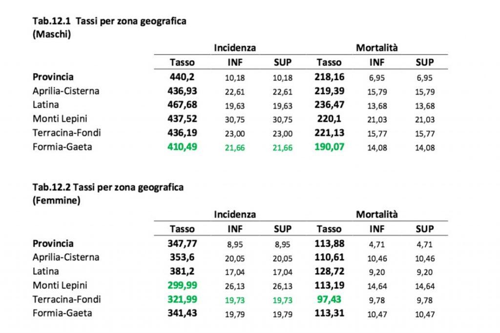 Confronto geografico tra tassi di incidenza e mortalità standardizzati sui distretti della provincia di Latina in base a dati 2006-2010 (Registro Tumori Provincia di Latina,2015)