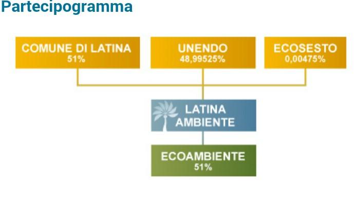 Partecipogramma societario di Latina Ambiente spa