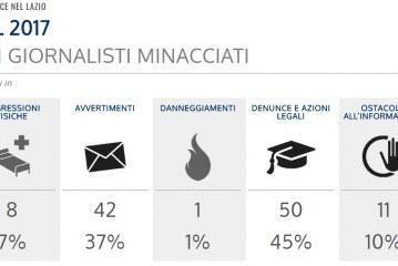Informazione, nel Lazio 112 giornalisti minacciati