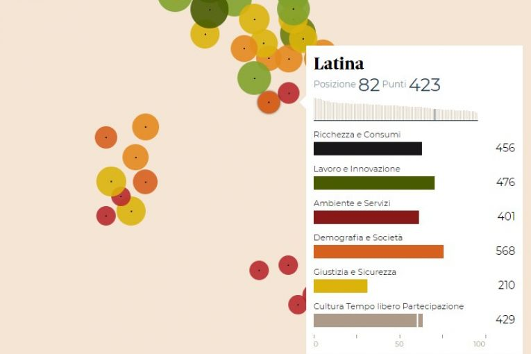 qualita-vita-classifica-sole24ore-2017-latina