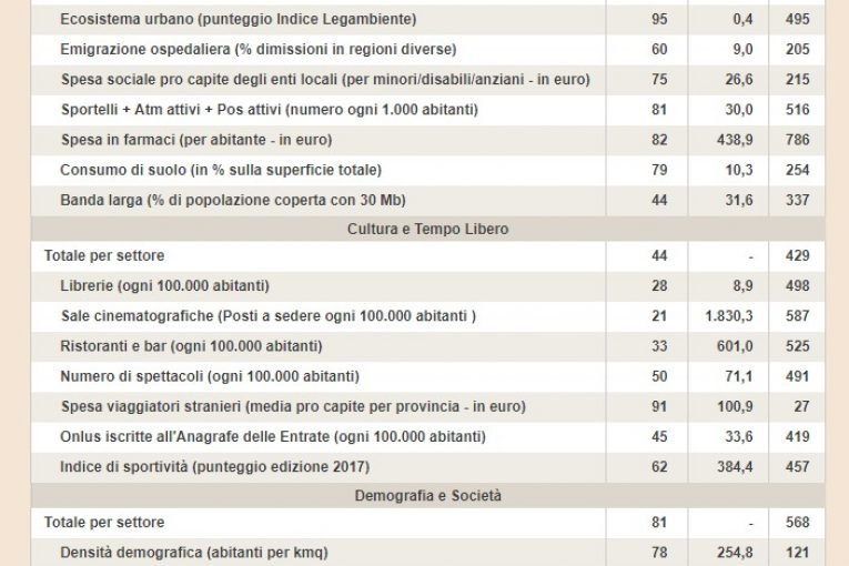 qualita-vita-classifica-sole24ore-2017-latina1