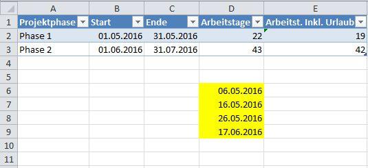 """Die Berechnung der Arbeitstage mit Excel unter Verwendung der Funktion """"NETTOARBEITSTAGE(Ausgangsdatum;Enddatum;Freie_Tage)"""". In der Spalte Arbeitstage werden die Arbeitstage gemäß des Kalenders ermittelt. In der Spalte daneben werden die gelb markierten Tage zusätzlich berücksichtigt."""