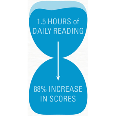 daily reading - test scores