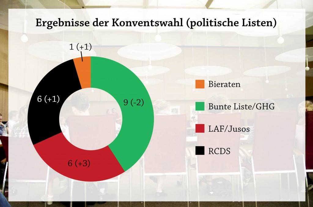 Ergebnisse der Hochschulwahl 2013