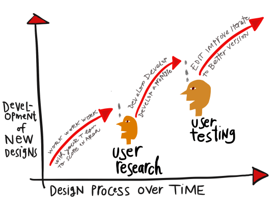 Design process - checking in with user