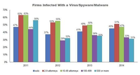 Firms with virus