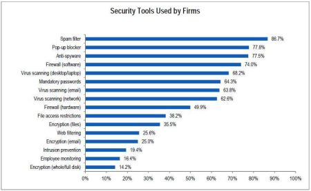 Security Tools Used