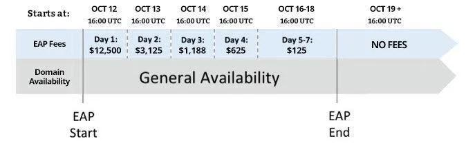 eap-fees