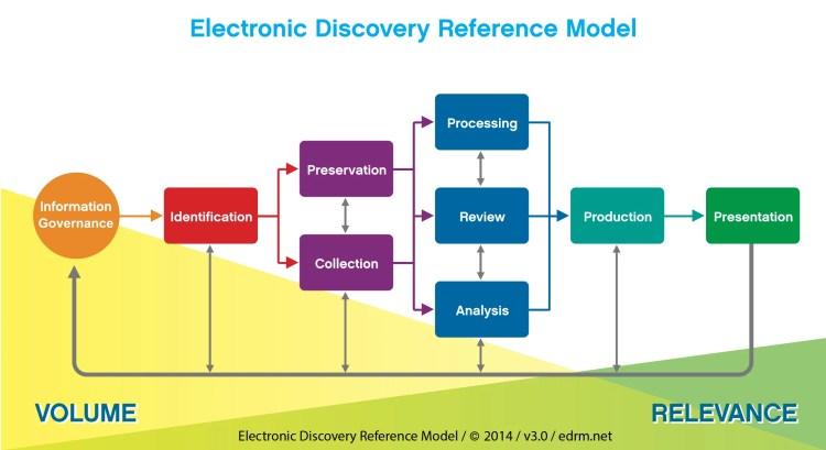 EDRM-Chart_v3