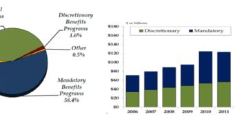 VA_FY2015_Budget