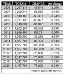 PCUSA members losses 2006-2020