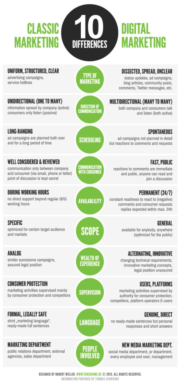 classic-vs-digital-marketing_infographie