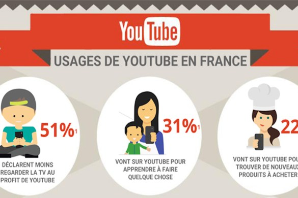 usages Youtube - copie