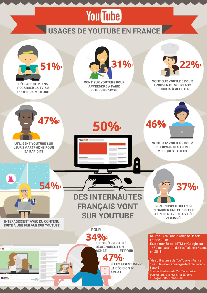 usages Youtube_infographie