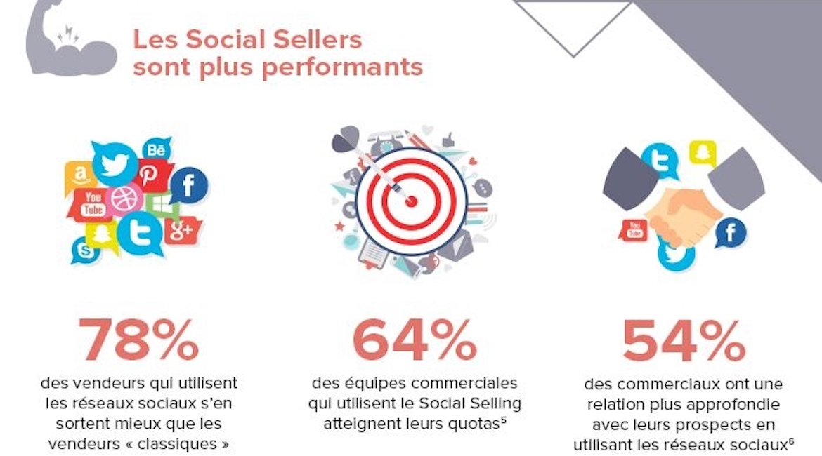 social-selling-copie