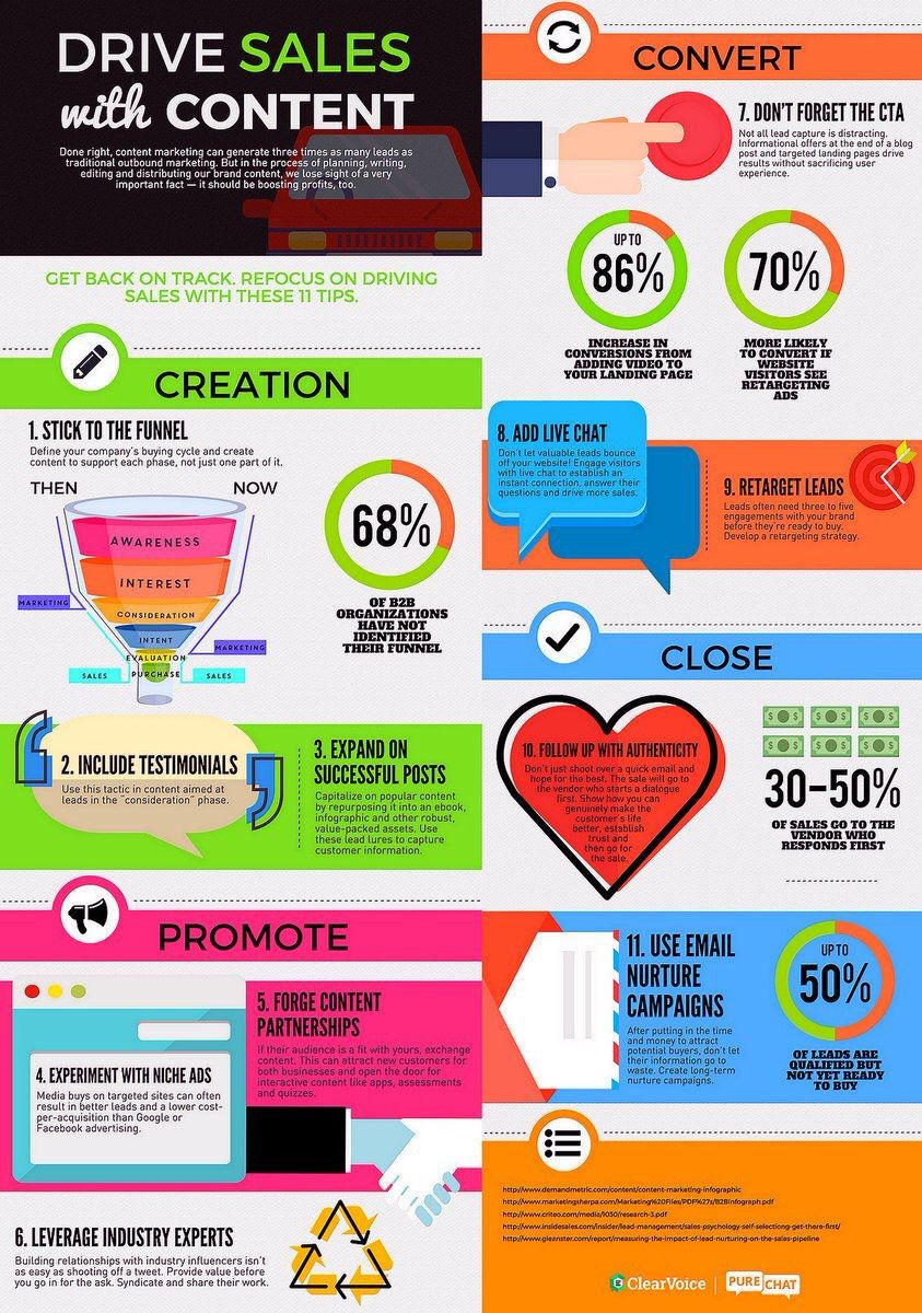 drive sales with content_infographie