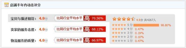 динамический рейтинг интернет магазина на таобао