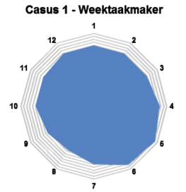 Radar Weektaakmaker