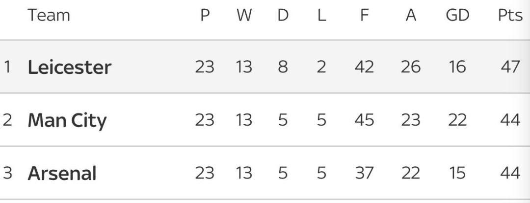 League after Stoke