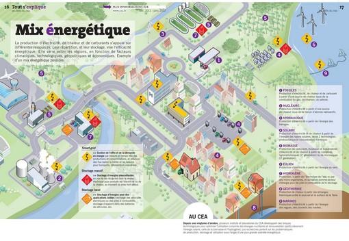 Comprendre le Mix énergétique (Infographie)